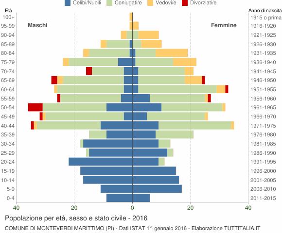 Grafico Popolazione per età, sesso e stato civile Comune di Monteverdi Marittimo (PI)