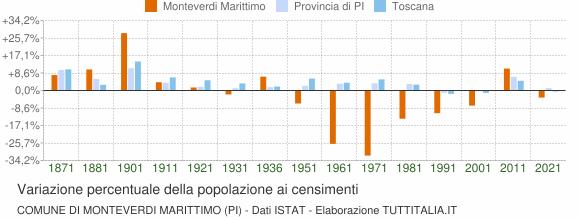 Grafico variazione percentuale della popolazione Comune di Monteverdi Marittimo (PI)