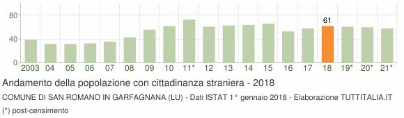 Grafico andamento popolazione stranieri Comune di San Romano in Garfagnana (LU)
