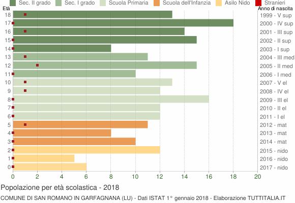 Grafico Popolazione in età scolastica - San Romano in Garfagnana 2018