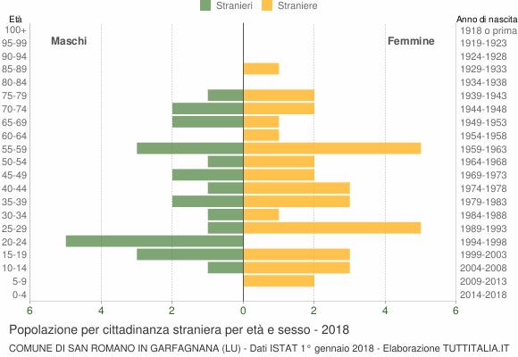 Grafico cittadini stranieri - San Romano in Garfagnana 2018