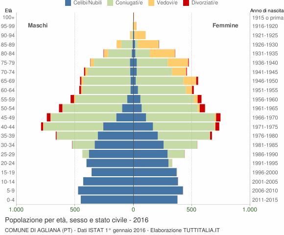 Grafico Popolazione per età, sesso e stato civile Comune di Agliana (PT)