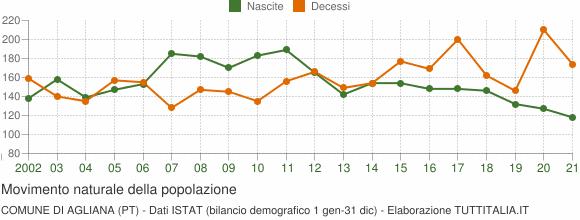 Grafico movimento naturale della popolazione Comune di Agliana (PT)