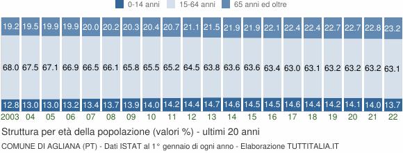 Grafico struttura della popolazione Comune di Agliana (PT)