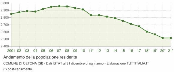 Andamento popolazione Comune di Cetona (SI)