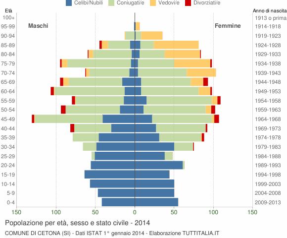 Grafico Popolazione per età, sesso e stato civile Comune di Cetona (SI)