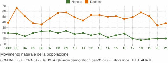 Grafico movimento naturale della popolazione Comune di Cetona (SI)