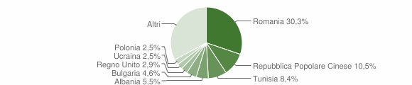 Grafico cittadinanza stranieri - Lucignano 2019