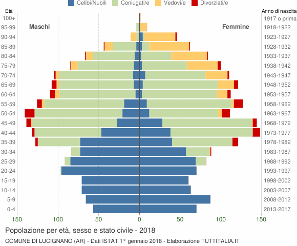 Grafico Popolazione per età, sesso e stato civile Comune di Lucignano (AR)