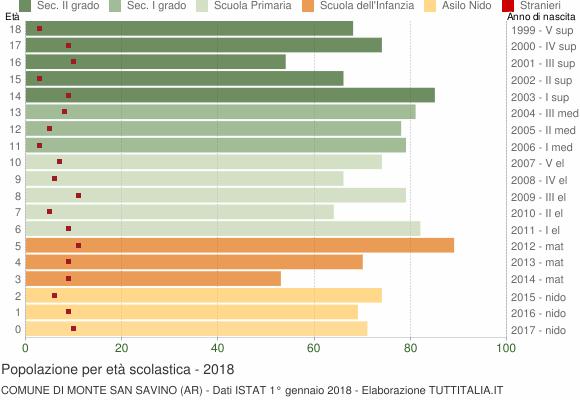 Grafico Popolazione in età scolastica - Monte San Savino 2018