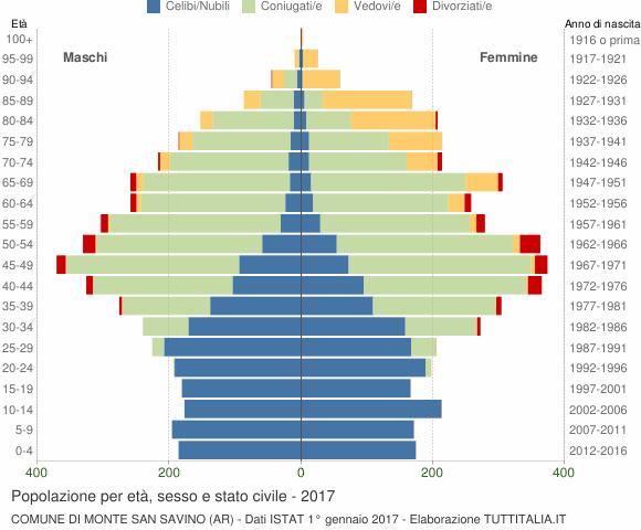 Grafico Popolazione per età, sesso e stato civile Comune di Monte San Savino (AR)