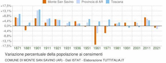 Grafico variazione percentuale della popolazione Comune di Monte San Savino (AR)