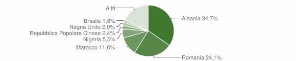 Grafico cittadinanza stranieri - Pescia 2019