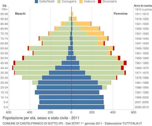 Grafico Popolazione per età, sesso e stato civile Comune di Castelfranco di Sotto (PI)
