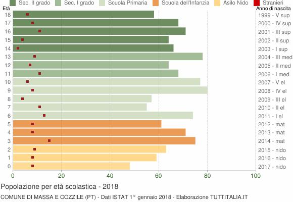 Grafico Popolazione in età scolastica - Massa e Cozzile 2018