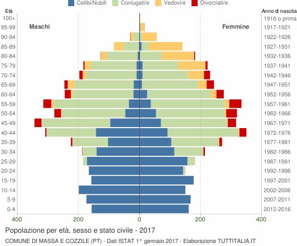 Grafico Popolazione per età, sesso e stato civile Comune di Massa e Cozzile (PT)