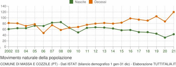 Grafico movimento naturale della popolazione Comune di Massa e Cozzile (PT)