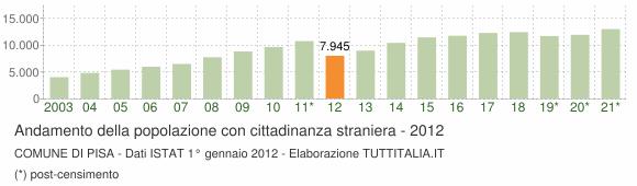 Grafico andamento popolazione stranieri Comune di Pisa
