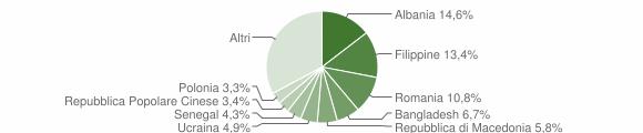 Grafico cittadinanza stranieri - Pisa 2012