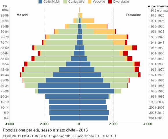 Grafico Popolazione per età, sesso e stato civile Comune di Pisa