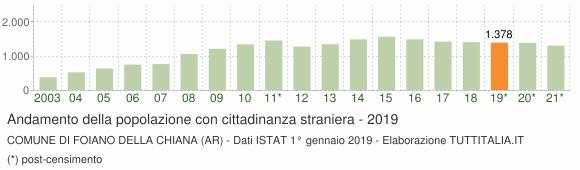 Grafico andamento popolazione stranieri Comune di Foiano della Chiana (AR)