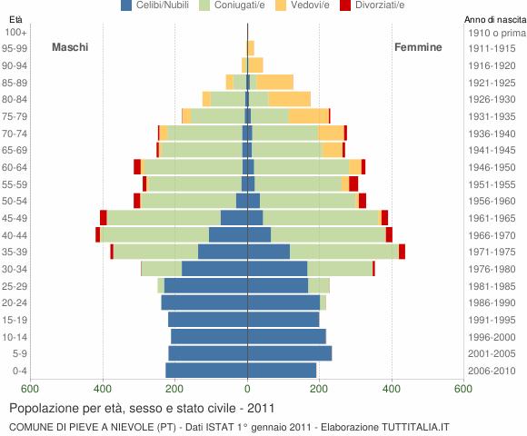 Grafico Popolazione per età, sesso e stato civile Comune di Pieve a Nievole (PT)