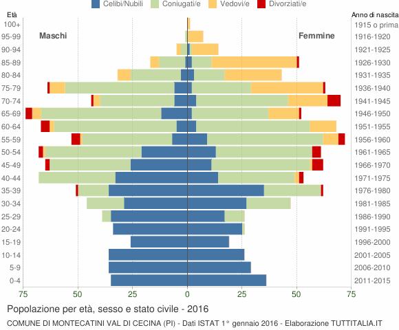 Grafico Popolazione per età, sesso e stato civile Comune di Montecatini Val di Cecina (PI)