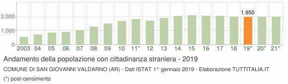 Grafico andamento popolazione stranieri Comune di San Giovanni Valdarno (AR)