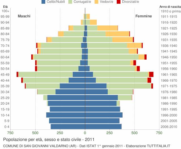 Grafico Popolazione per età, sesso e stato civile Comune di San Giovanni Valdarno (AR)