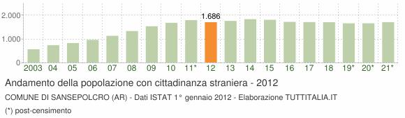 Grafico andamento popolazione stranieri Comune di Sansepolcro (AR)