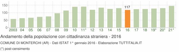 Grafico andamento popolazione stranieri Comune di Monterchi (AR)