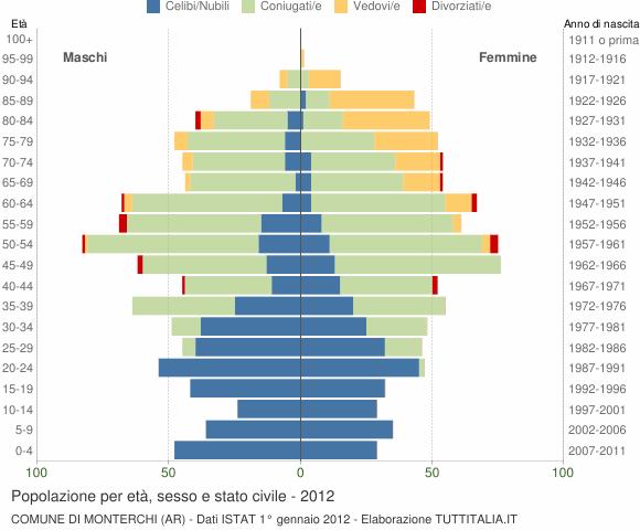 Grafico Popolazione per età, sesso e stato civile Comune di Monterchi (AR)