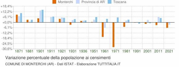 Grafico variazione percentuale della popolazione Comune di Monterchi (AR)