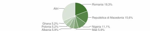 Grafico cittadinanza stranieri - Badia Tedalda 2019