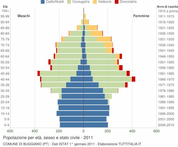 Grafico Popolazione per età, sesso e stato civile Comune di Buggiano (PT)