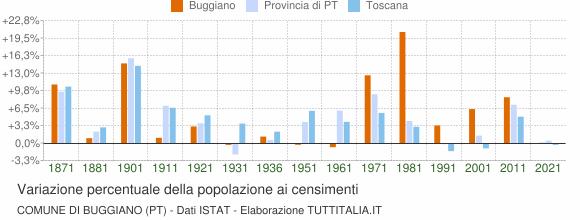 Grafico variazione percentuale della popolazione Comune di Buggiano (PT)