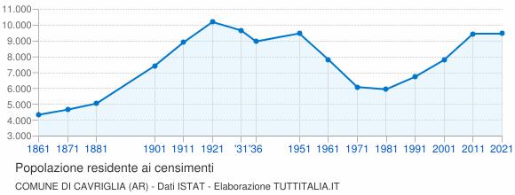 Grafico andamento storico popolazione Comune di Cavriglia (AR)