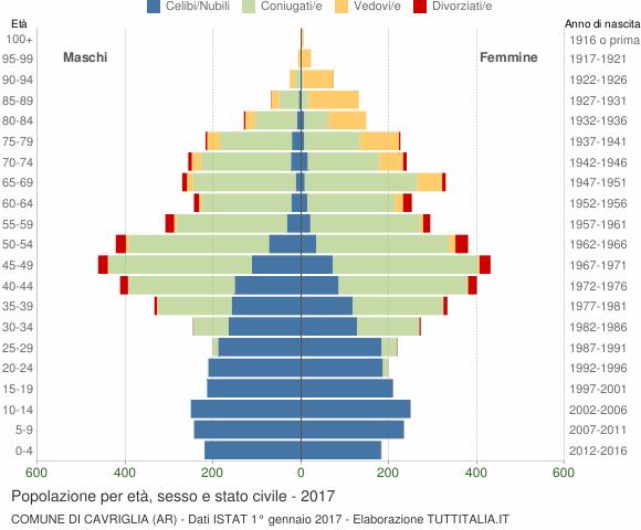 Grafico Popolazione per età, sesso e stato civile Comune di Cavriglia (AR)