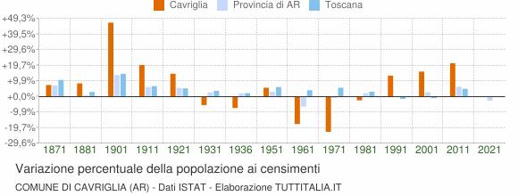 Grafico variazione percentuale della popolazione Comune di Cavriglia (AR)