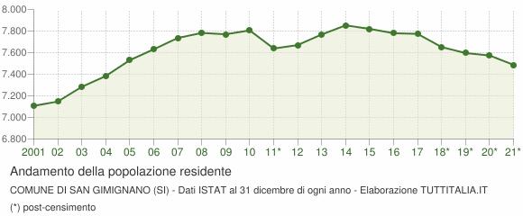 Andamento popolazione Comune di San Gimignano (SI)