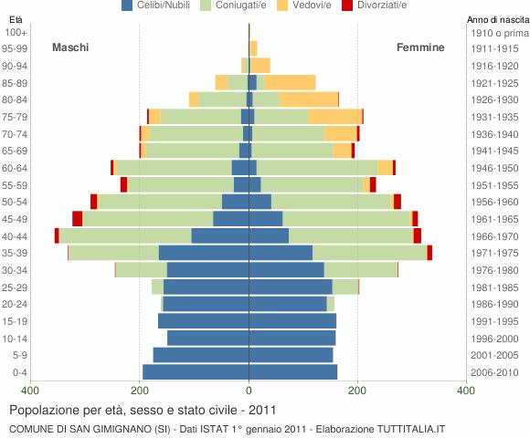 Grafico Popolazione per età, sesso e stato civile Comune di San Gimignano (SI)