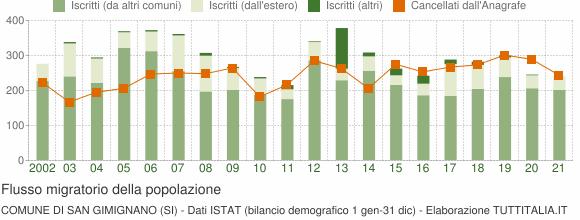 Flussi migratori della popolazione Comune di San Gimignano (SI)