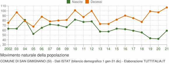 Grafico movimento naturale della popolazione Comune di San Gimignano (SI)