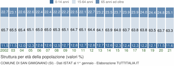 Grafico struttura della popolazione Comune di San Gimignano (SI)