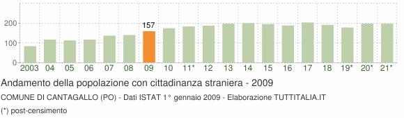 Grafico andamento popolazione stranieri Comune di Cantagallo (PO)