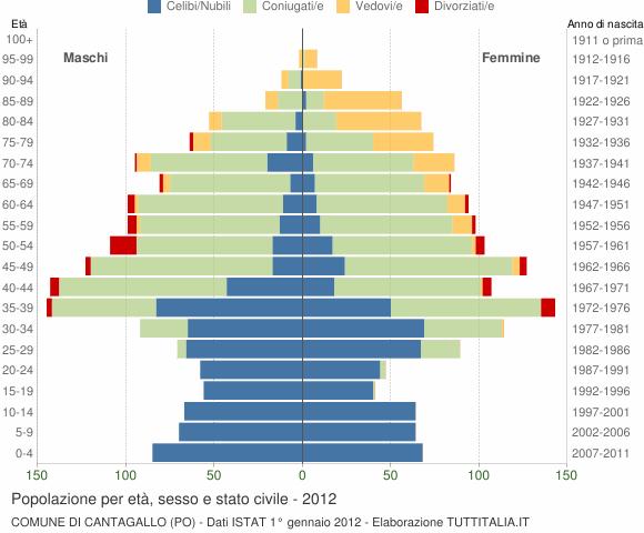 Grafico Popolazione per età, sesso e stato civile Comune di Cantagallo (PO)