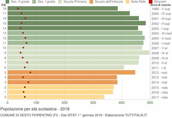 Grafico Popolazione in età scolastica - Sesto Fiorentino 2018