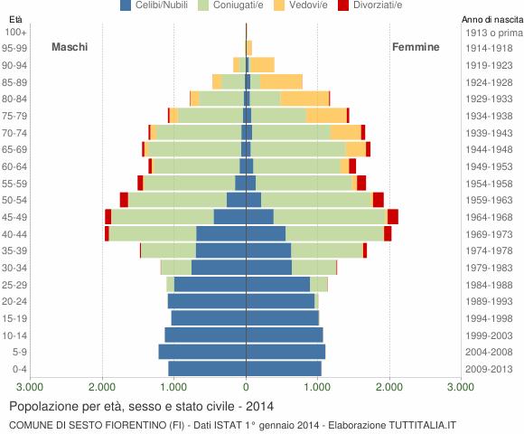 Grafico Popolazione per età, sesso e stato civile Comune di Sesto Fiorentino (FI)