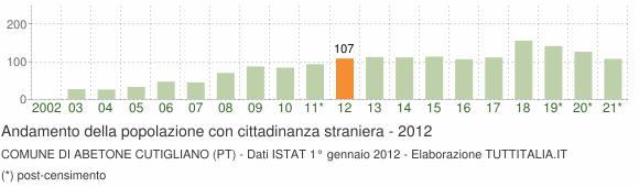 Grafico andamento popolazione stranieri Comune di Abetone Cutigliano (PT)