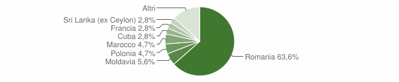 Grafico cittadinanza stranieri - Abetone Cutigliano 2012